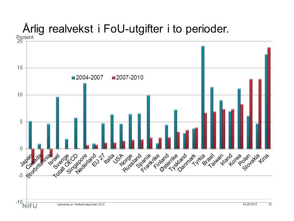 Årlig realvekst i FoU-utgifter i to perioder. 24-09-2012Lansering av Indikatorrapporten 201218
