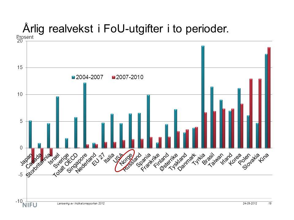 Årlig realvekst i FoU-utgifter i to perioder. 24-09-2012Lansering av Indikatorrapporten 201219