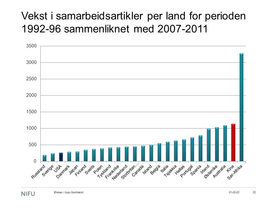 Vekst i samarbeidsartikler per land for perioden 1992-96 sammenliknet med 2007-2011 01-02-0332Endres i topp-/bunntekst