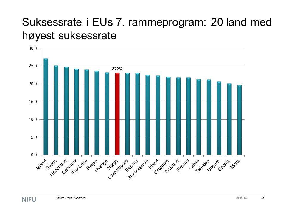 Suksessrate i EUs 7. rammeprogram: 20 land med høyest suksessrate 01-02-0335Endres i topp-/bunntekst