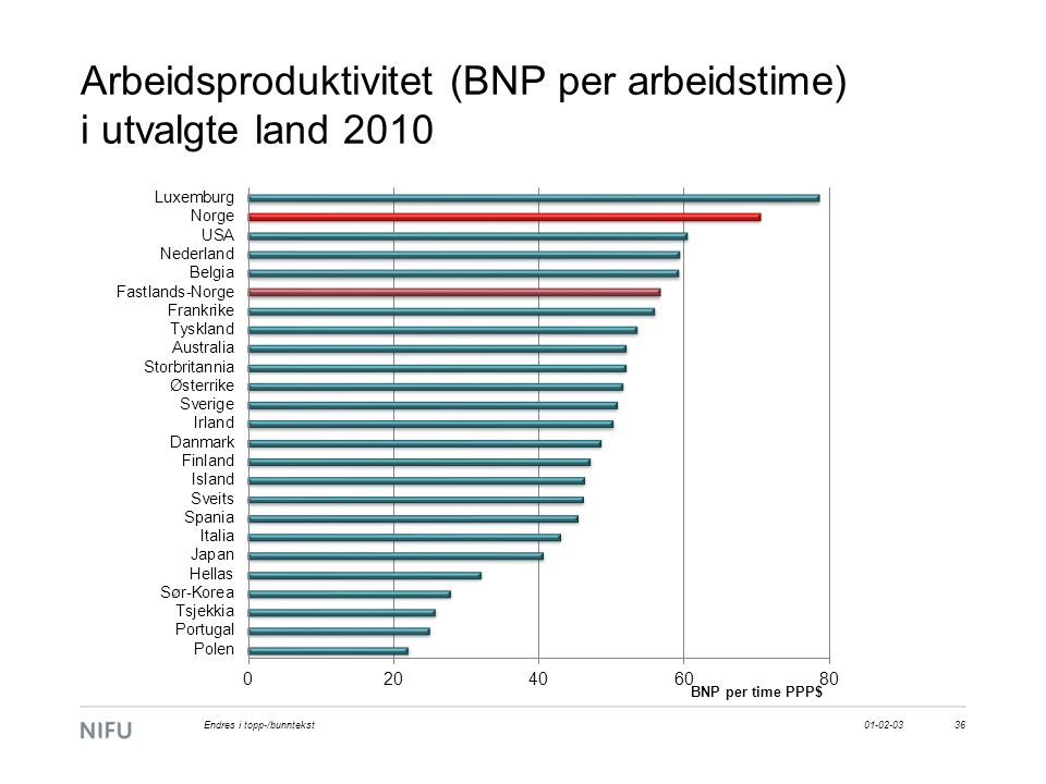 Arbeidsproduktivitet (BNP per arbeidstime) i utvalgte land 2010 01-02-0336Endres i topp-/bunntekst