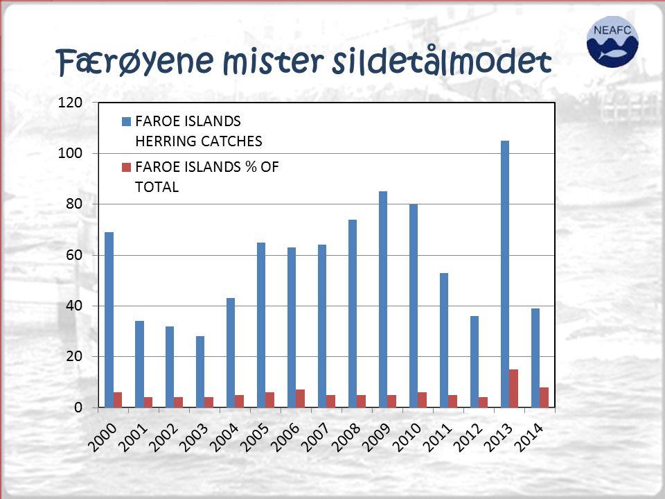 Færøyene mister sildetålmodet