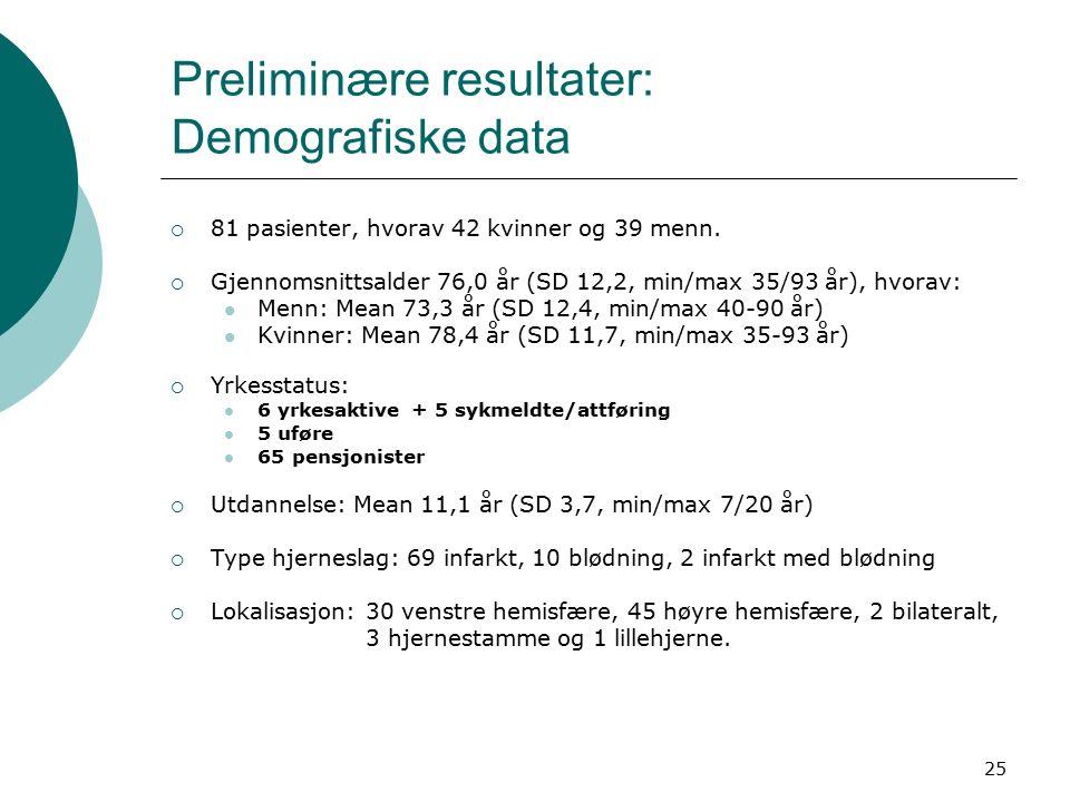 25 Preliminære resultater: Demografiske data  81 pasienter, hvorav 42 kvinner og 39 menn.