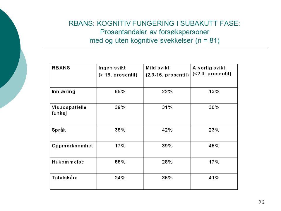 26 RBANS: KOGNITIV FUNGERING I SUBAKUTT FASE: Prosentandeler av forsøkspersoner med og uten kognitive svekkelser (n = 81)