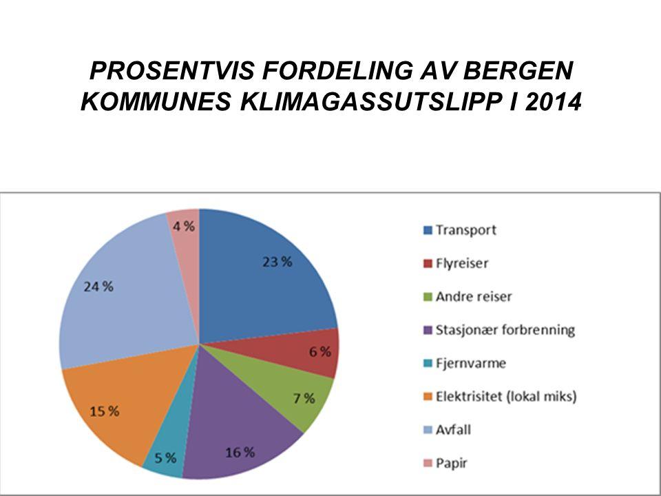 PROSENTVIS FORDELING AV BERGEN KOMMUNES KLIMAGASSUTSLIPP I 2014