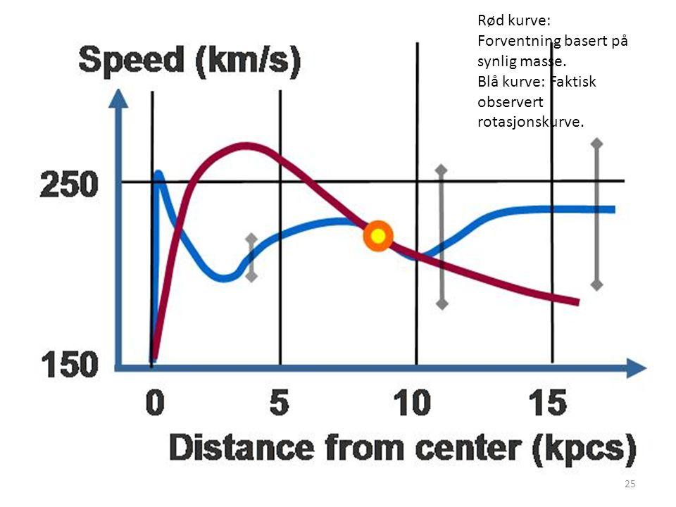 25 Rød kurve: Forventning basert på synlig masse. Blå kurve: Faktisk observert rotasjonskurve.