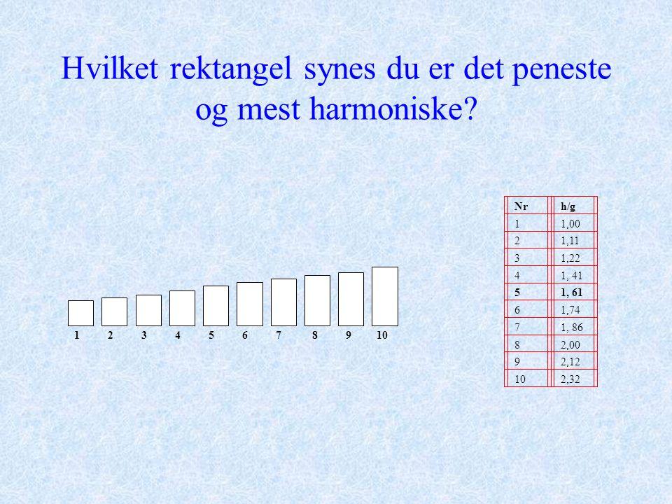 Hvilket rektangel synes du er det peneste og mest harmoniske? 1 2 3 4 5 6 7 8 9 10 Nrh/g 11,00 21,11 31,22 41, 41 51, 61 61,74 71, 86 82,00 92,12 102,