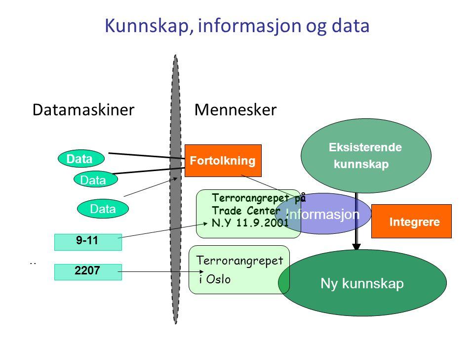 Kunnskap, informasjon og data Datamaskiner Mennesker Data Fortolkning Eksisterende kunnskap Integrere Ny kunnskap..