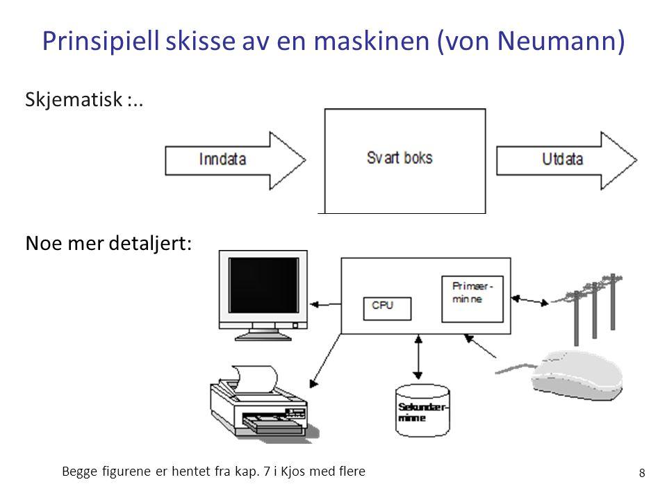 Prinsipiell skisse av en maskinen (von Neumann) Skjematisk :..