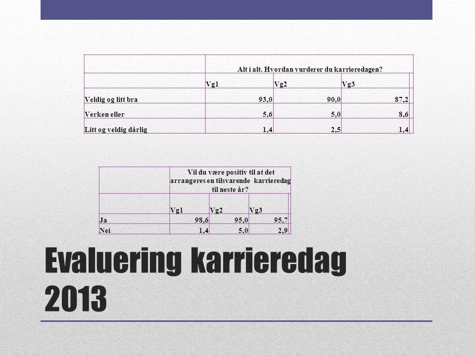 Evaluering karrieredag 2013 Alt i alt. Hvordan vurderer du karrieredagen? Vg1Vg2Vg3 Veldig og litt bra93,090,087,2 Verken eller5,65,08,6 Litt og veldi