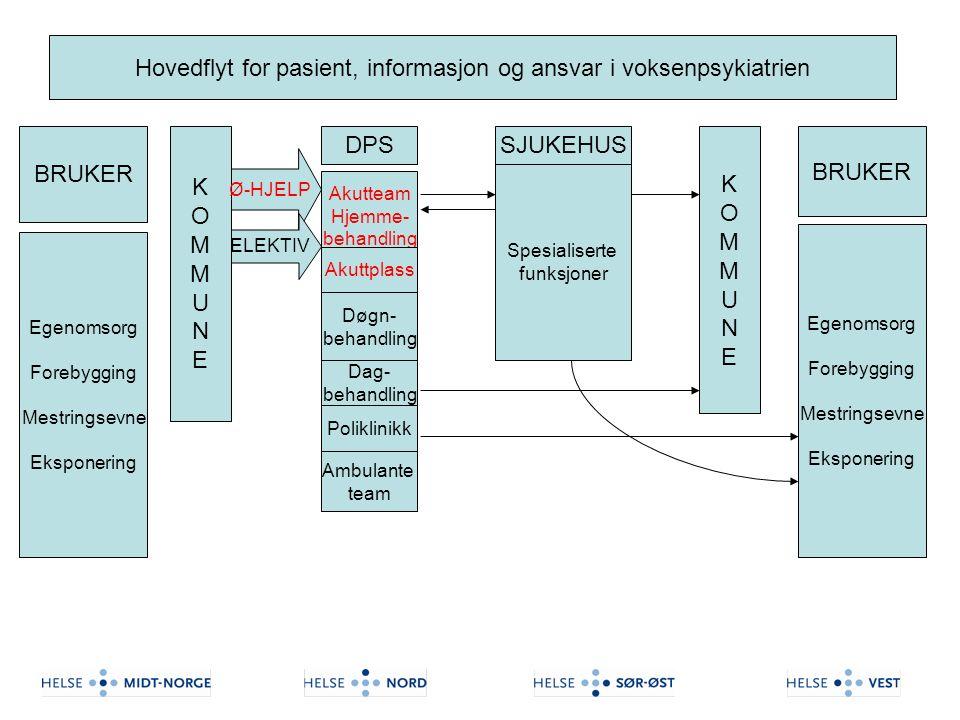 Hovedflyt for pasient, informasjon og ansvar i voksenpsykiatrien Egenomsorg Forebygging Mestringsevne Eksponering KOMMUNEKOMMUNE DPS Akutteam Hjemme-