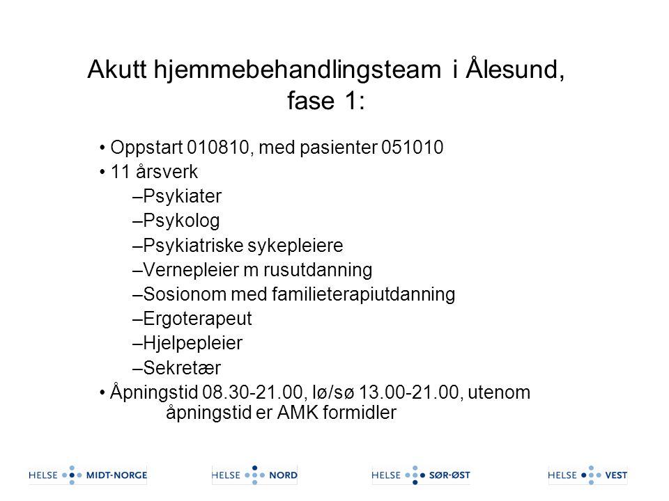 Akutt hjemmebehandlingsteam i Ålesund, fase 1: Oppstart 010810, med pasienter 051010 11 årsverk –Psykiater –Psykolog –Psykiatriske sykepleiere –Vernep