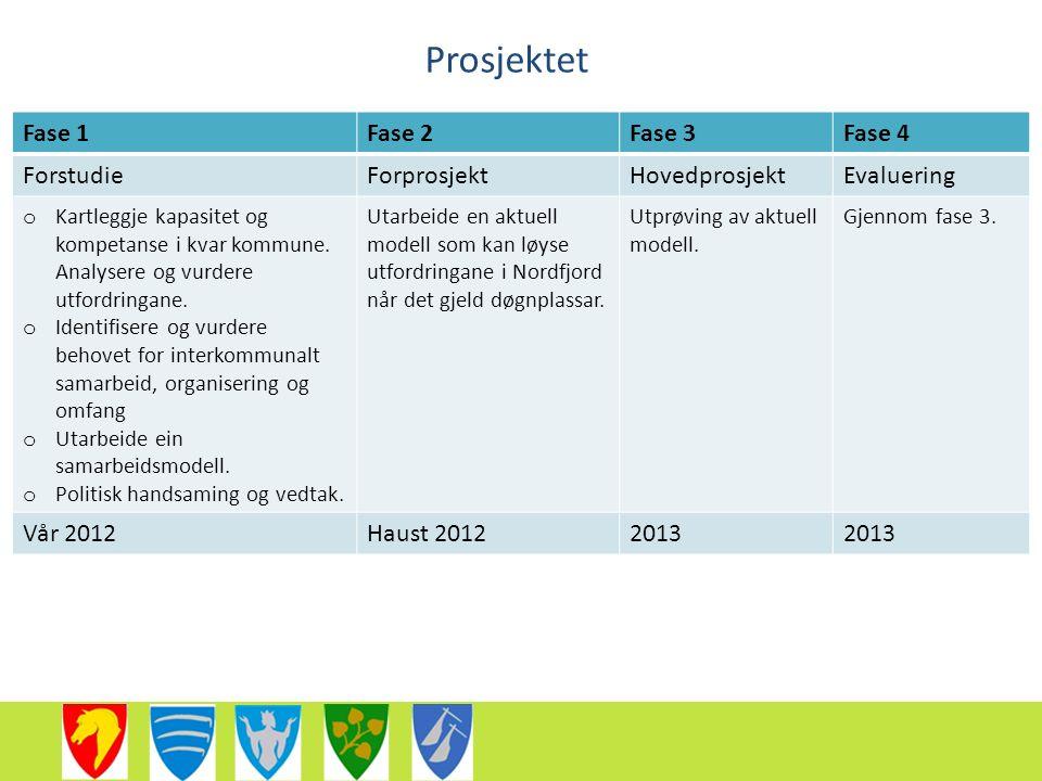 Prosjektet Fase 1Fase 2Fase 3Fase 4 ForstudieForprosjektHovedprosjektEvaluering o Kartleggje kapasitet og kompetanse i kvar kommune.