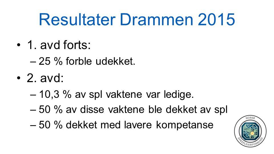 Resultater Drammen 2015 1. avd forts: –25 % forble udekket. 2. avd: –10,3 % av spl vaktene var ledige. –50 % av disse vaktene ble dekket av spl –50 %