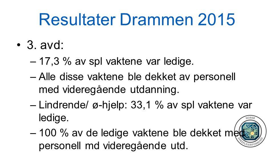 Resultater Drammen 2015 3. avd: –17,3 % av spl vaktene var ledige. –Alle disse vaktene ble dekket av personell med videregående utdanning. –Lindrende/