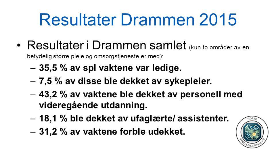 Resultater Drammen 2015 Resultater i Drammen samlet (kun to områder av en betydelig større pleie og omsorgstjeneste er med): –35,5 % av spl vaktene va