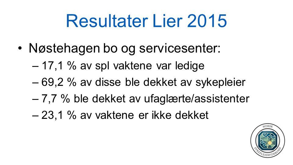 Resultater Lier 2015 Nøstehagen bo og servicesenter: –17,1 % av spl vaktene var ledige –69,2 % av disse ble dekket av sykepleier –7,7 % ble dekket av