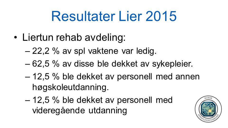 Resultater Lier 2015 Liertun rehab avdeling: –22,2 % av spl vaktene var ledig. –62,5 % av disse ble dekket av sykepleier. –12,5 % ble dekket av person