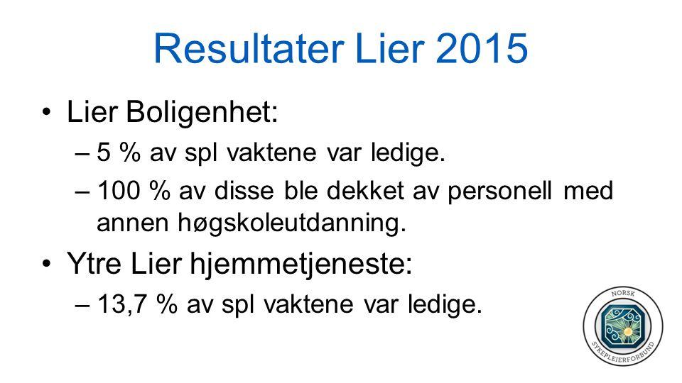 Resultater Lier 2015 Lier Boligenhet: –5 % av spl vaktene var ledige. –100 % av disse ble dekket av personell med annen høgskoleutdanning. Ytre Lier h