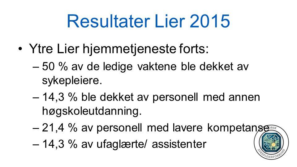 Resultater Lier 2015 Ytre Lier hjemmetjeneste forts: –50 % av de ledige vaktene ble dekket av sykepleiere. –14,3 % ble dekket av personell med annen h