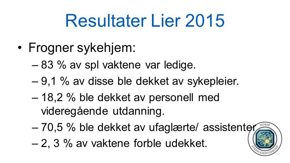 Resultater Lier 2015 Frogner sykehjem: –83 % av spl vaktene var ledige. –9,1 % av disse ble dekket av sykepleier. –18,2 % ble dekket av personell med