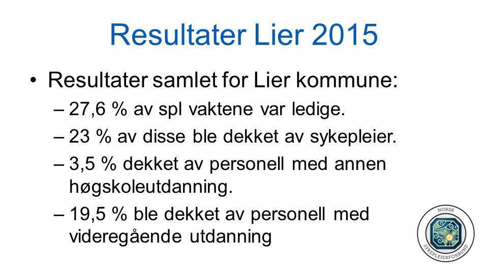 Resultater Lier 2015 Resultater samlet for Lier kommune: –27,6 % av spl vaktene var ledige. –23 % av disse ble dekket av sykepleier. –3,5 % dekket av