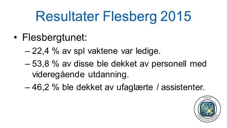 Resultater Flesberg 2015 Flesbergtunet: –22,4 % av spl vaktene var ledige. –53,8 % av disse ble dekket av personell med videregående utdanning. –46,2