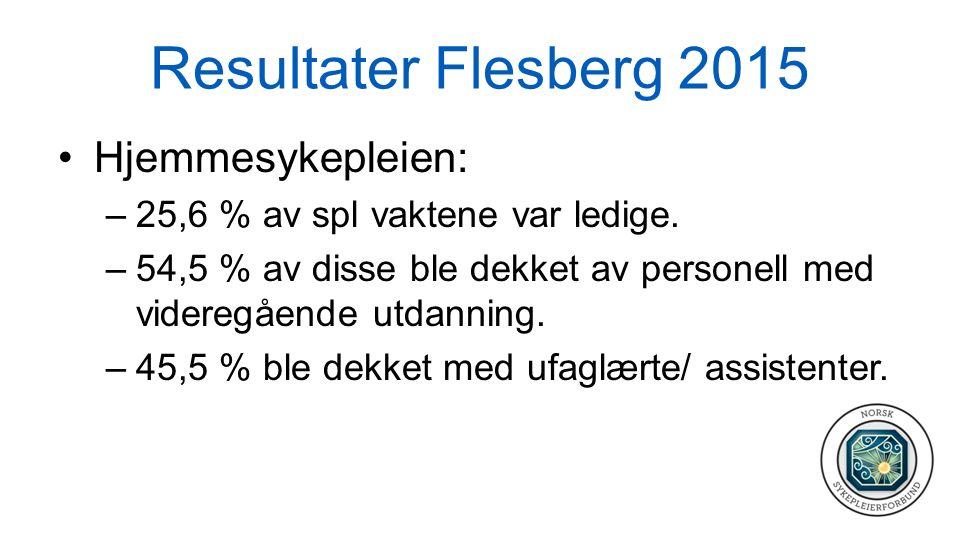 Resultater Flesberg 2015 Hjemmesykepleien: –25,6 % av spl vaktene var ledige. –54,5 % av disse ble dekket av personell med videregående utdanning. –45