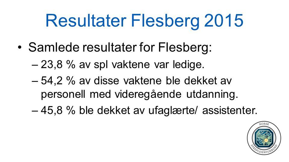 Resultater Flesberg 2015 Samlede resultater for Flesberg: –23,8 % av spl vaktene var ledige. –54,2 % av disse vaktene ble dekket av personell med vide