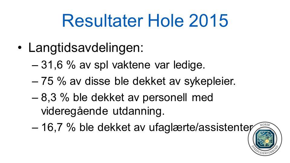 Resultater Hole 2015 Langtidsavdelingen: –31,6 % av spl vaktene var ledige. –75 % av disse ble dekket av sykepleier. –8,3 % ble dekket av personell me
