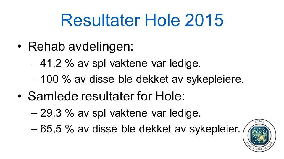 Resultater Hole 2015 Rehab avdelingen: –41,2 % av spl vaktene var ledige. –100 % av disse ble dekket av sykepleiere. Samlede resultater for Hole: –29,