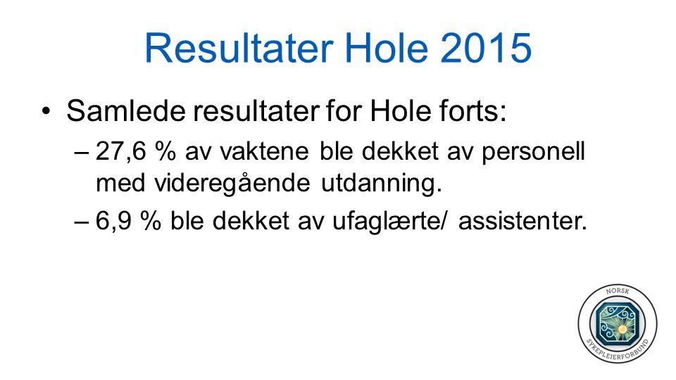 Resultater Hole 2015 Samlede resultater for Hole forts: –27,6 % av vaktene ble dekket av personell med videregående utdanning. –6,9 % ble dekket av uf