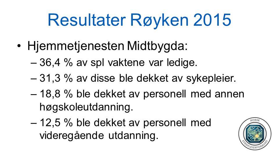 Resultater Røyken 2015 Hjemmetjenesten Midtbygda: –36,4 % av spl vaktene var ledige. –31,3 % av disse ble dekket av sykepleier. –18,8 % ble dekket av