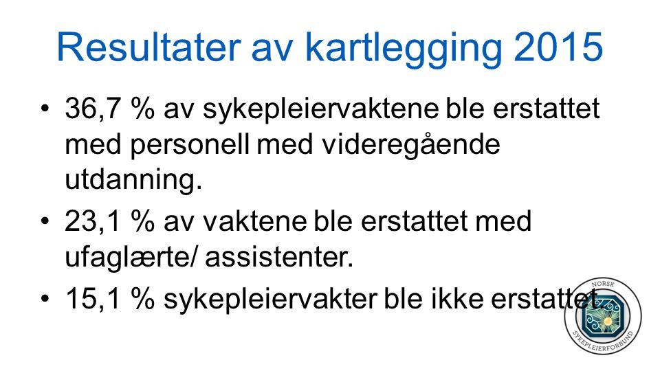 Resultater Drammen 2015 Konnerud bo og servicesenter: –63,7 % av spl vaktene ledige, pga sykefravær, svangerskapsperm, kurs og vakans.