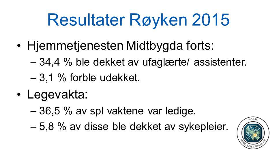 Resultater Røyken 2015 Hjemmetjenesten Midtbygda forts: –34,4 % ble dekket av ufaglærte/ assistenter. –3,1 % forble udekket. Legevakta: –36,5 % av spl