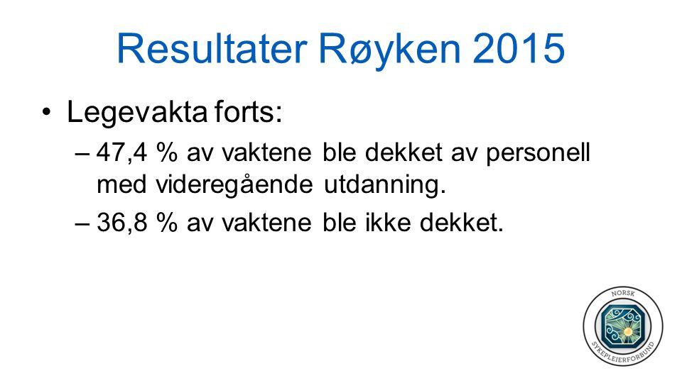 Resultater Røyken 2015 Legevakta forts: –47,4 % av vaktene ble dekket av personell med videregående utdanning. –36,8 % av vaktene ble ikke dekket.