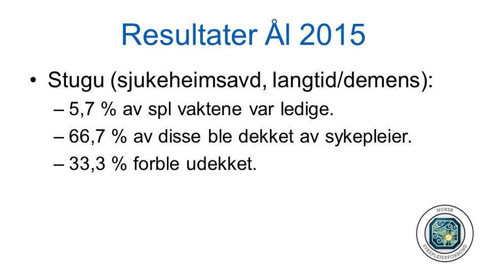 Resultater Ål 2015 Stugu (sjukeheimsavd, langtid/demens): –5,7 % av spl vaktene var ledige. –66,7 % av disse ble dekket av sykepleier. –33,3 % forble