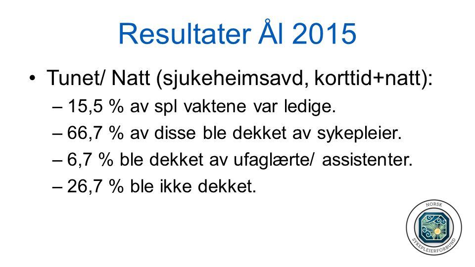 Resultater Ål 2015 Tunet/ Natt (sjukeheimsavd, korttid+natt): –15,5 % av spl vaktene var ledige. –66,7 % av disse ble dekket av sykepleier. –6,7 % ble