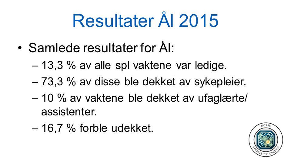 Resultater Ål 2015 Samlede resultater for Ål: –13,3 % av alle spl vaktene var ledige. –73,3 % av disse ble dekket av sykepleier. –10 % av vaktene ble