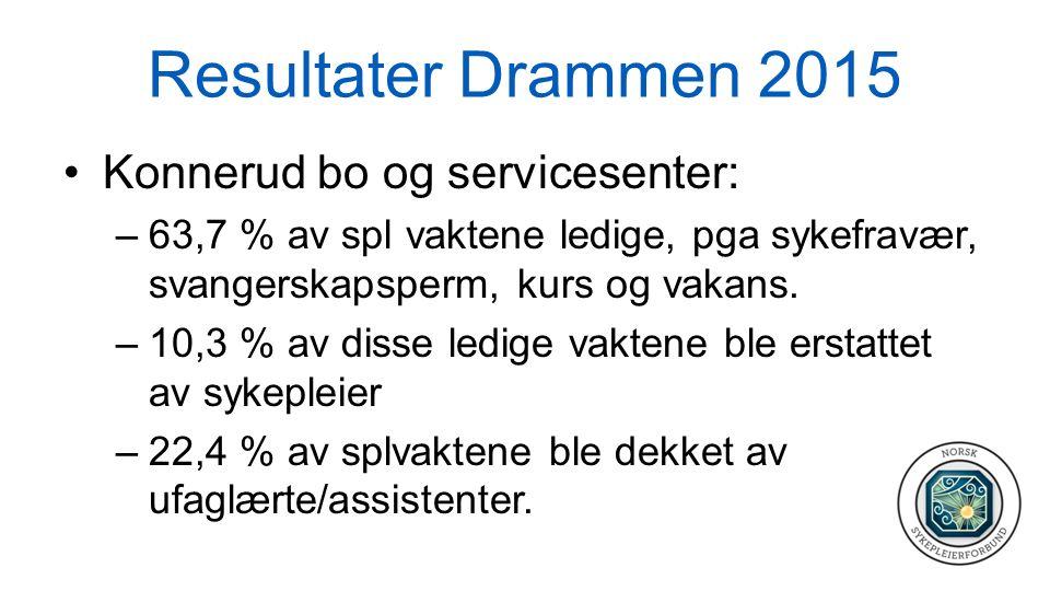 Resultater Drammen 2015 Konnerud bo og servicesenter: –63,7 % av spl vaktene ledige, pga sykefravær, svangerskapsperm, kurs og vakans. –10,3 % av diss