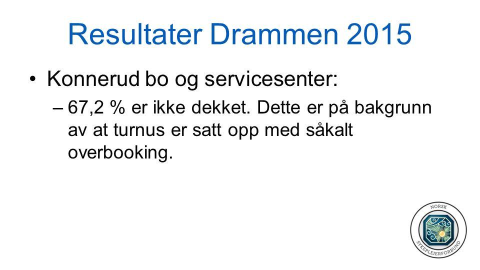 Resultater Drammen 2015 Konnerud bo og servicesenter: –67,2 % er ikke dekket. Dette er på bakgrunn av at turnus er satt opp med såkalt overbooking.