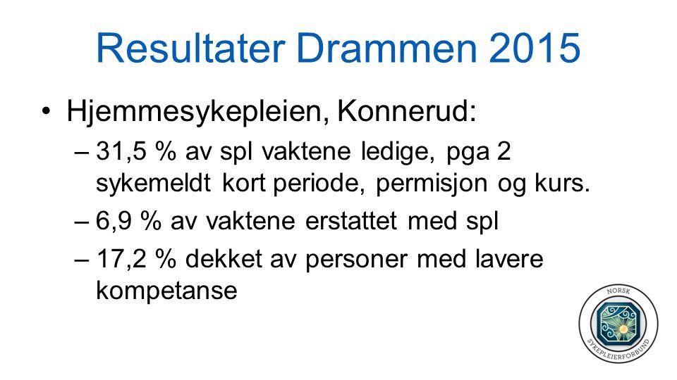 Resultater Drammen 2015 Hjemmesykepleien Konnerud forts: –48,3 % av spl vaktene ble dekket av ufaglærte/ assistenter –27,6 % ikke dekket pga overbooking.