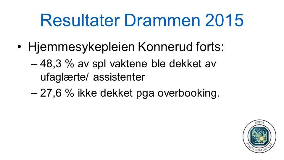 Resultater Drammen 2015 Hjemmesykepleien Konnerud forts: –48,3 % av spl vaktene ble dekket av ufaglærte/ assistenter –27,6 % ikke dekket pga overbooki