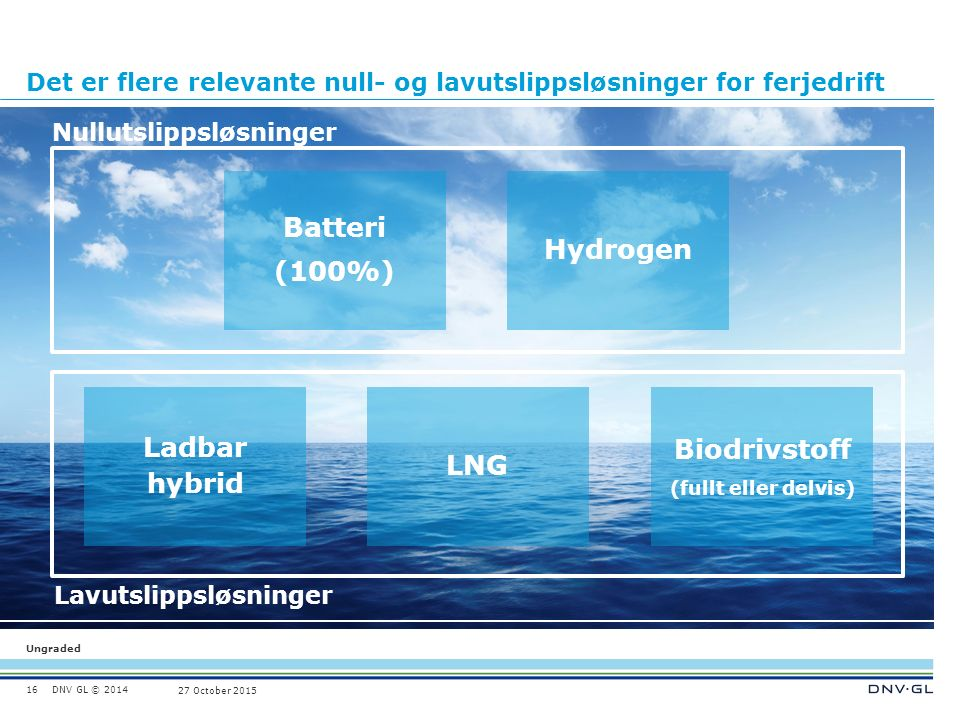 DNV GL © 2014 Ungraded 27 October 2015 16 Batteri (100%) Hydrogen Biodrivstoff (fullt eller delvis) LNG Ladbar hybrid Nullutslippsløsninger Lavutslippsløsninger Det er flere relevante null- og lavutslippsløsninger for ferjedrift