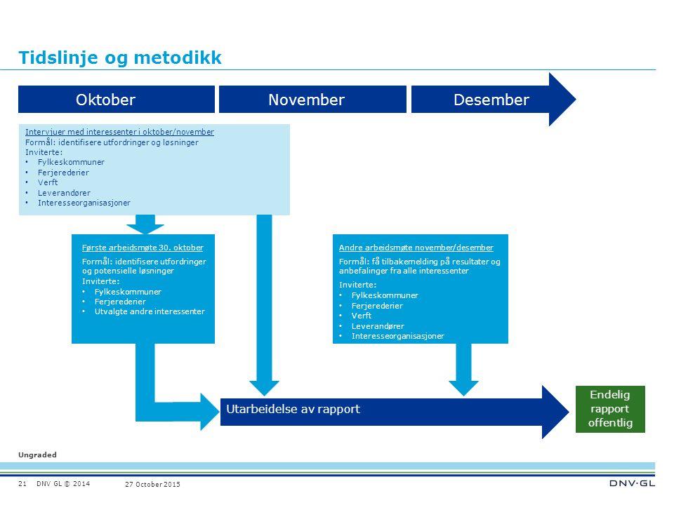 DNV GL © 2014 Ungraded 27 October 2015 Tidslinje og metodikk 21 OktoberNovemberDesember Intervjuer med interessenter i oktober/november Formål: identi
