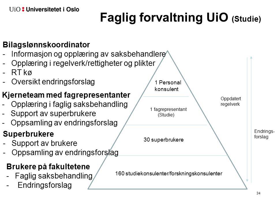 Faglig forvaltning UiO (Studie) 160 studiekonsulenter/forskningskonsulenter 30 superbrukere 1 fagrepresentant (Studie) 1 Personal konsulent Brukere på