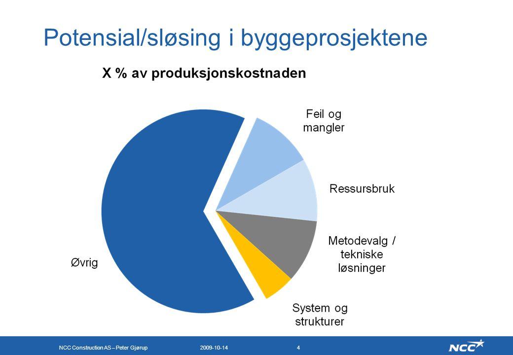 NCC Construction AS – Peter Gjørup 2009-10-144 Potensial/sløsing i byggeprosjektene