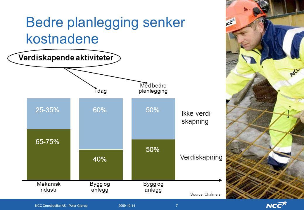 NCC Construction AS – Peter Gjørup 2009-10-147 Bedre planlegging senker kostnadene Ikke verdi- skapning Verdiskapning 65-75% 60% 40% Mekanisk industri