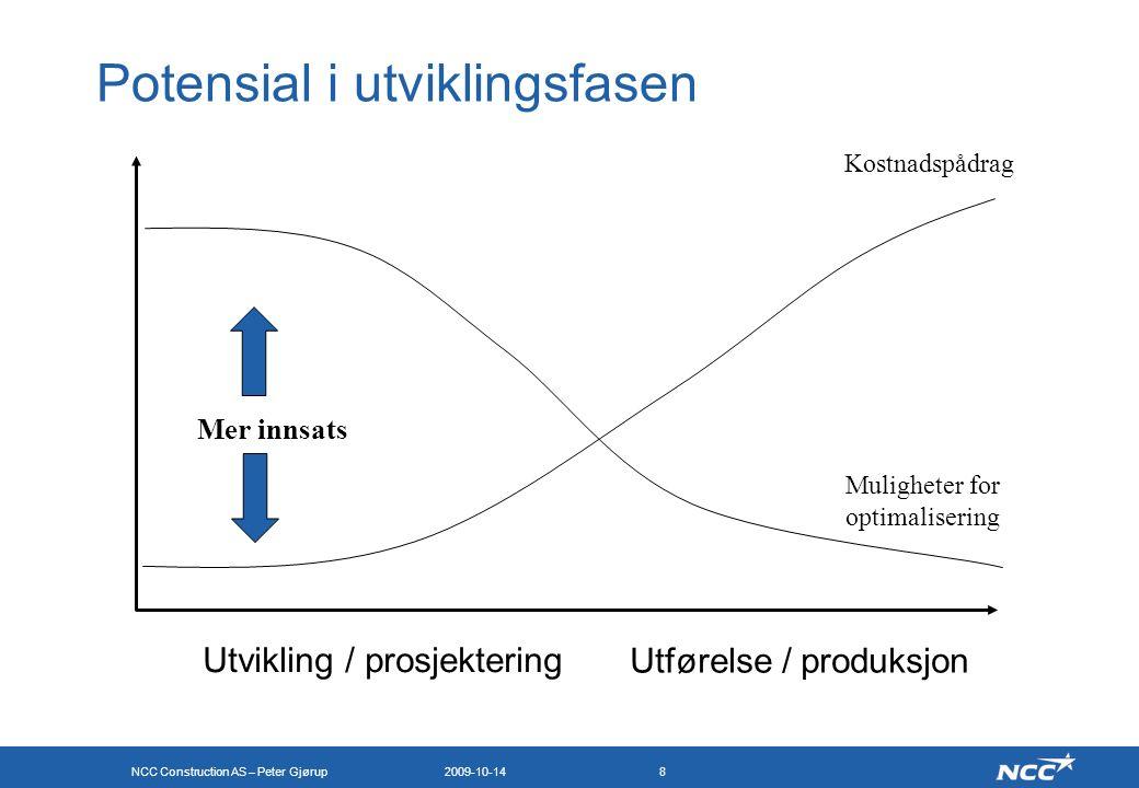 NCC Construction AS – Peter Gjørup 2009-10-148 Kostnadspådrag Muligheter for optimalisering Utvikling / prosjektering Utførelse / produksjon Potensial