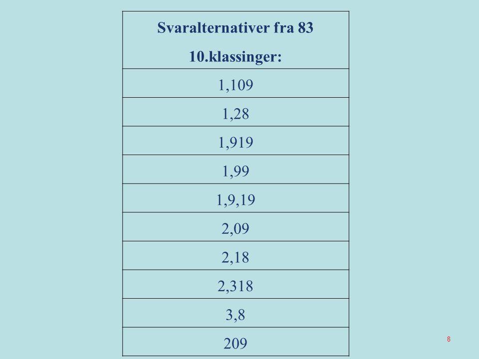 Svaralternativer fra 83 10.klassinger: 1,109 1,28 1,919 1,99 1,9,19 2,09 2,18 2,318 3,8 209 8